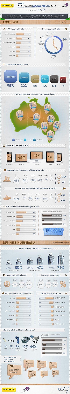 Australian social media info graphic